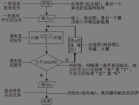 高中数学必修一第一张结构框图