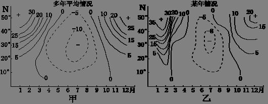 【解析】 试题分析: 【小题1】从甲图中可知赤道与副热带地区相比,副热带地区海陆气压梯度大说明副热带地区风大,题目所给范围是陆地(用110E代表)与海洋(用160E代表)这一地区为亚欧大陆东岸地区,B对。 【小题2】比较甲乙图中可知夏季乙图气压差变小说明风力变小,冬季气压差等值线密说明风力变大,A对。 【小题3】负值中心说明大陆气压小于海洋气压,夏季时陆地温度相对较高气压较低,海洋温度相对较低气压较高,形成原因是海陆热力性质不同形成的(海洋热容量大,受同样热量时温度变化小,夏季升温慢冬季降温慢),D