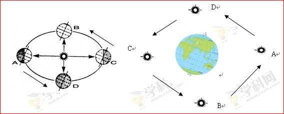考点:本题考查地球运动的地理意义