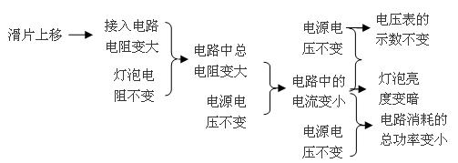 考点:滑动变阻器的使用,动态电路参数分析.