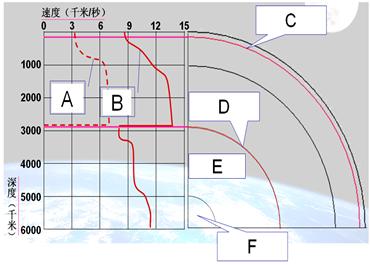 """【题文】读""""地震波的波速与地球内部圈层的划分""""图"""