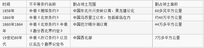 俄国通过不平等条约割占中国北方领土表