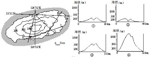 地图 【题文】下图是韩国南端济州岛的