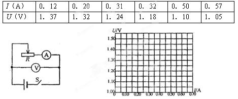【题文】在用电流表和电压表测电池的电动势和内电阻