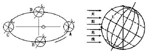 【题文】读地球绕日公转示意图(左图)和地球侧视图(右图),完成下列