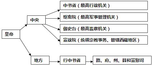 供的信息判断该结构图反映