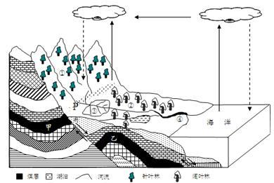 地理环境保护图片手绘