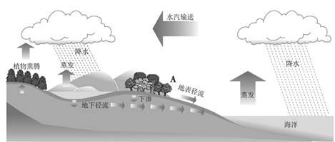 运动循环图设计
