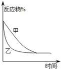 pH感受练习题_高中化学P34新东方v考场网考场计算作文高中图片