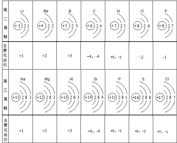 下表是部分元素的原子结构示意图,主要化合价等信息,请完成以下填空