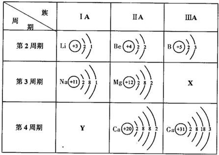 下表是元素周期表中部分元素的原子结构示意图,请分析