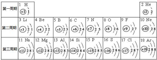 下面是元素周期表中1~18号元素原子核外电子排布,我们对它进行研究
