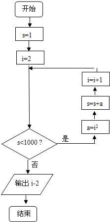 分析下面的程序,该程序框图表示算法的功能是______.