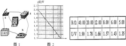 现要测量某电源的电动势和内阻,备有以下器材