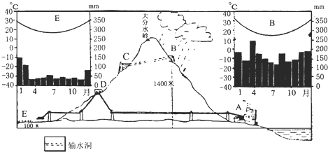 (1)比较b,e两地的气温曲线与降水柱状图,分析判断两地气候类型:b