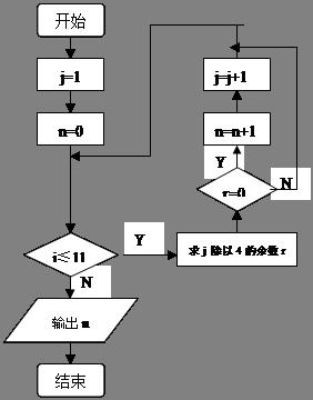数据结构与算法知识框图
