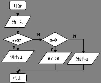 高等数学中经常用到符号函数,符号函数的定义为,试编写算法,画出流程