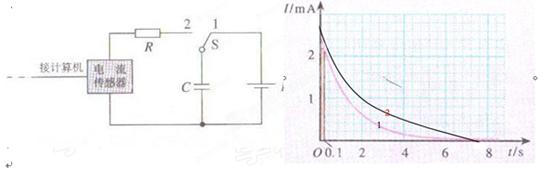 他利用电流传感器测量电容器上充电的电荷量,实验原理如图所示,其中