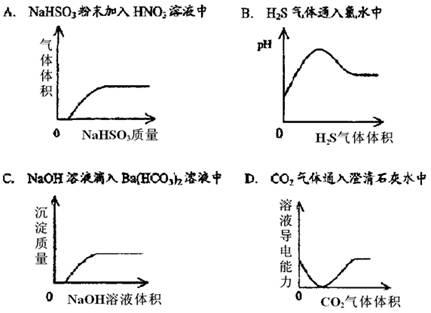 下列实验过程中产生的现象与对应的图形相符合的是()