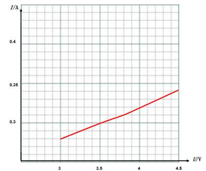 请你在i-u图中描出小灯泡的伏安特性曲线.