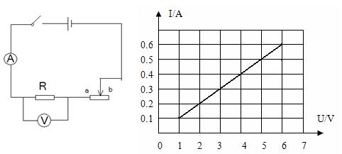 初中物理试题 欧姆定律 如图(a)所示的电路中,电源电.