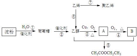 ⑥的反应类型是 ; (2)写乙烯的电子式: 乙烯的结构简式