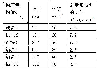 """初中物理试题 质量的测量 在探究""""物体的质量跟体积的关系."""