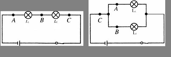 在探究串,并联电路规律的实验中,小明同学进行了如下操作: (1)把两