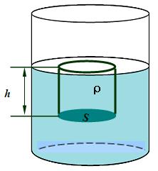 液体内部存在压强,如图所示,烧杯内盛有密度为ρ的液体,我们可以设想液面下h深处有一底面积为s的水平圆