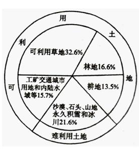 高中地理试题 地球的圈层结构
