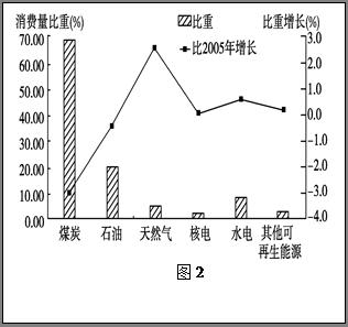 读2011年我国能源消费结构的预测图,回答题.