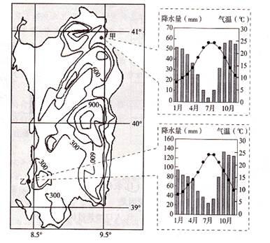 下图为世界某岛屿等高线示意图和甲,乙两地气候资料.