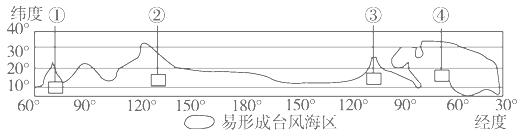 台风过境前后,该地气压和风速有何变化?图片