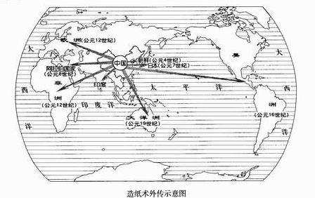 """""""某班学习小组设计出""""中国古代××技术对外传播示意."""