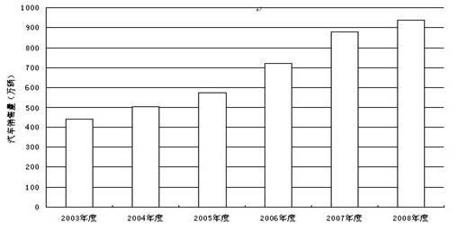 高中政治试题 时事政治 (10分)图表注: 近年来中国.