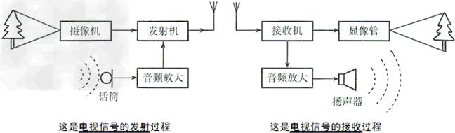 初中物理试题 电磁波与信息技术 如图,这是电视的发射过程与接收.