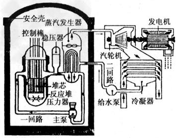 核蒸汽供应系统汽轮发电机系统图