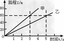 甲,乙两人都做匀速直线运动,其路程s随时间t变化的图象如图3所示,由