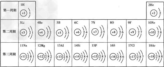 下表是部分元素的原子结构示意图.据表回答问题