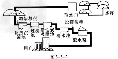 如图3-3 -2所示是自来水厂净水过程示意图,试回答下列问题