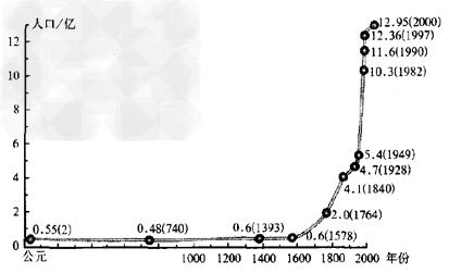 中国人口出生率曲线图_世界人口增长曲线图