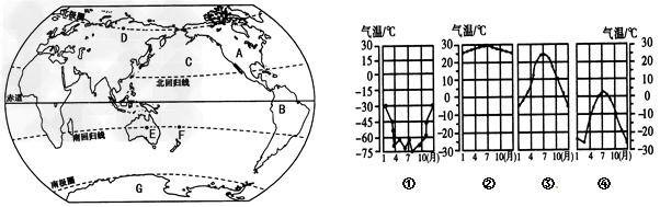 """【题文】仔细阅读""""世界大洲大洋分布图""""和""""四幅气温曲线图"""",并完成"""