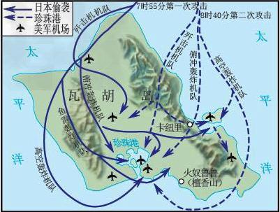 图二 日本偷袭珍珠港示意图