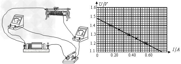 在探究并联电路的特点实验中,某小组同学用电源、电键、若干已知阻值的电阻、几个电压表和电流表、若干根导线进行实验。先通过实验得到并联电路各支路两端电压相等的规律,然后按图(a)所示的电路图连接电路继续实验。试接触后,发现表A的表盘如图(b)所示,发生这一现象的原因是。修正后,重新进行实验,并将实验数据记录在下表中。(1)分析比较实验序号中干路中电流与支路1、支路2中电流的数量关系,可得出的初步结论是:在并联电路中,干路电流等于各支路电流之和。(2)分析比较实验