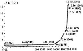 人口曲线图_人口流动启示:房价曲线图正发生微妙变化